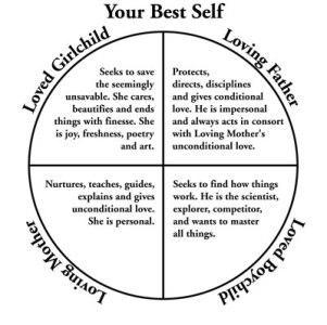 loving-inner-family-diagram